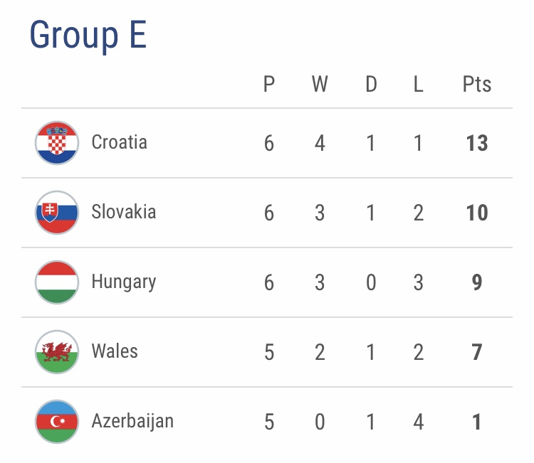 Group E: As it stands